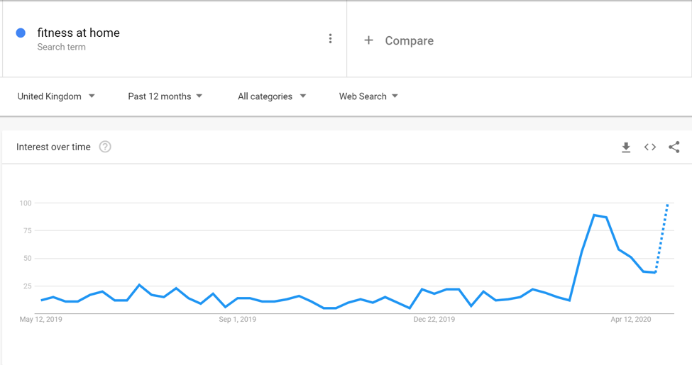 Google Trends digital marketing ni