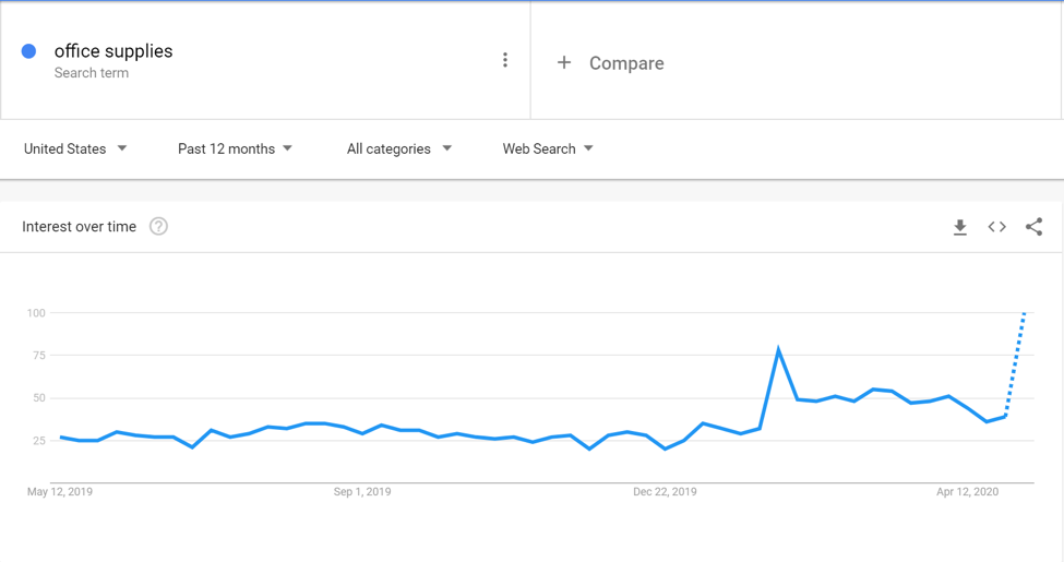 Google Trends ecommerce digital marketing ni
